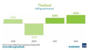 เอดีบีคาดเศรษฐกิจไทยโต 3% สถานการณ์โควิด-19 ยังเสี่ยงสูง