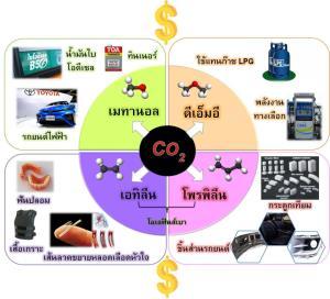 วช. ชูงานวิจัย เปลี่ยนก๊าซ CO2 เป็นสารเคมีมูลค่าเพิ่ม  รับรางวัลการวิจัยแห่งชาติ ปี 2564