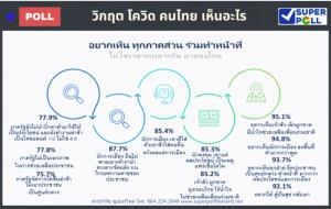 """""""ซูเปอร์โพล"""" ชี้โควิดประจานรัฐทำงานช้าเป็นไทยแลนด์ 1.0 นักการเมืองเอาดีเข้าตัว-เจ้าสัวยังผูกขาด"""