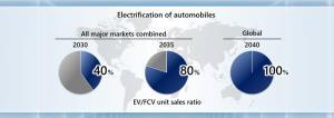 ภาพรวมสัดส่วนการขายรถยนต์ไฟฟ้าของฮอนด้า