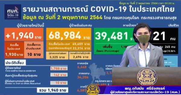 โควิดดุ! ยอดดับ 21 คน ป่วยใหม่ยังสูง 1,940 ราย ใส่เครื่องช่วยหายใจ 270 ราย
