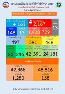 """""""สมุทรปราการ"""" ติดโควิด-19 รายใหม่สูง 161 ราย พบคลัสเตอร์ """"บ.ซีเอสพี สตีลเซ็นเตอร์"""" พุ่ง 128 ราย"""