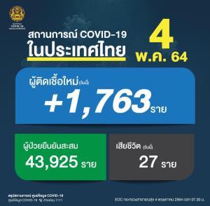 ยังหนัก! ยอดดับเหยื่อโควิด 27 คน ติดเชื้อใหม่ลดลง 1,763 ราย
