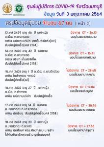 รีบเช็กไทม์ไลน์! นนทบุรีป่วยโควิดเพิ่ม 67 ราย เป็นทั้งแม่บ้าน-พนง.เซเว่นฯ-พนง.บริษัท-จนท.โรงพยาบาล