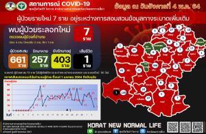 """ข่าวดี! โคราชป่วยโควิดเพิ่มแค่ 7 ราย น้อยสุดในรอบ 24 วัน ตม.แจ้งข้อหาเพิ่ม """"หนุ่มยูกันดา"""" อยู่ไทยผิด กม."""