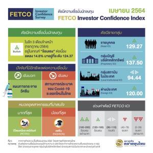FETCO เผยดัชนีความเชื่อมั่นนักลงทุนแม้ลดลง แต่ยังอยู่ในโซนร้อนแรงต่อเนื่อง