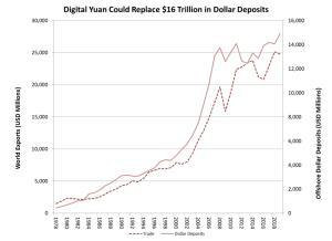 """เบื้องลึกว่าด้วย 'เงินหยวนดิจิตอล' จะเข้าแทนที่ """"เงินดอลลาร์สหรัฐฯ"""""""