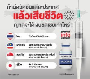 ถ้าฉีดวัคซีนแต่ละประเทศ แล้วเสียชีวิต ญาติจะได้เงินชดเชยเท่าไหร่ !