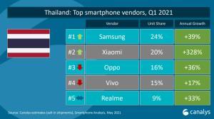 Xiaomi โตแรง 328% ทิ้งห่าง Oppo, Vivo และ Realme