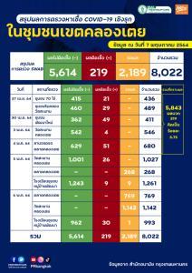 """""""คลัสเตอร์ชุมชนคลองเตย"""" กทม.ลุยตรวจเชิงรุก 8,022 ราย พบติดเชื้อโควิด 219 ราย"""