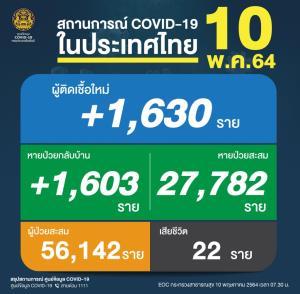 ยังหนัก! ยอดเหยื่อโควิดดับ 22 คน ติดเชื้อใหม่ลดลง 1,630 ราย สะสมระลอกเมษายน 56,142 ราย