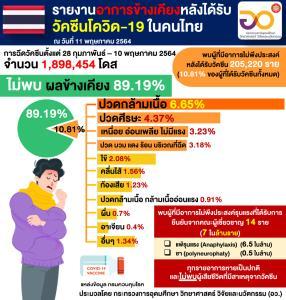คนไทยได้ฉีดวัคซีนโควิด-19 แล้วเฉลี่ย 2.06% ของประชากร ฉีดครบสองเข็ม 5.3 แสนคน