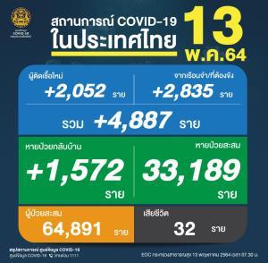 ยังสาหัส! เหยื่อโควิดดับ 32 คน ติดเชื้อพุ่งขึ้น 4,887 ราย ป่วยใหม่ 2,052 คลัสเตอร์เรือนจำ 2,835 ยอดสะสมแซงจีน
