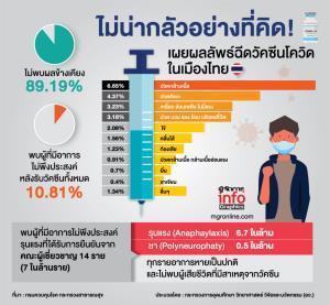 รายงานผลข้างเคียง หลังได้รับวัคซีนในคนไทย