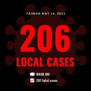 ไต้หวันยังพุ่ง โควิด-19 ท้องถิ่น ยอดติดเชื้อฯ วันนี้ 206 ราย