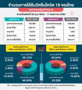 จำนวนการได้รับวัคซีนโควิด 19 ของไทย