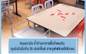 กรมอนามัย ย้ำร้านอาหารพื้นที่แดงเข้ม คุมนั่งกินไม่เกิน 25 เปอร์เซ็นต์ สายบุฟเฟ่ต์งดให้ตักเอง