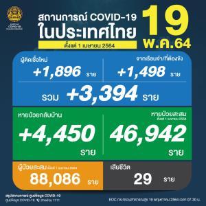 ยังสาหัส! เหยื่อโควิดดับ 29 คน ติดเชื้อเพิ่ม 3,394 ราย คลัสเตอร์เรือนจำ 1,498 ยอดสะสมระลอกเมษายน 88,086 ราย