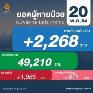ยังเกินสองพัน! ติดโควิดเพิ่ม 2,636 ราย เสียชีวิตอีก 25 คลัสเตอร์เรือนจำติดเชื้อ 671 ราย