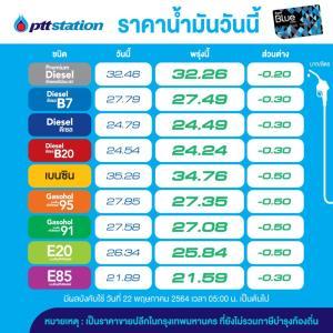พรุ่งนี้ราคาน้ำมันปรับลดทุกชนิด 30-50 สต./ลิตร
