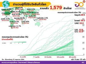 วัคซีนโควิด-19 ทั่วโลกฉีดแล้ว 1,579 ล้านโดส ใน 197 ประเทศ อาเซียนฉีดแล้วทุกประเทศ ไทยฉีดแล้วมากกว่า 2.648 ล้านโดส
