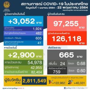 ยังพุ่งไม่หยุด! ไทยติดโควิดอีก 3,052 ราย จากคุก 605 ราย ตาย 24 ราย