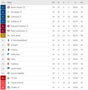 ตารางคะแนนบุนเดสลีกา เยอรมนี ฤดูกาล 2020-21