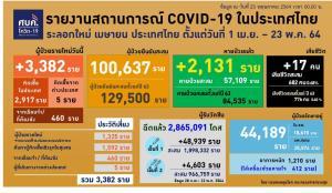 ศบค.เผยไทยติดเชื้อโควิดวันนี้ยังพุ่ง 3,382 ราย อาการหนัก 1,210 ราย สะสม 129,500 ราย