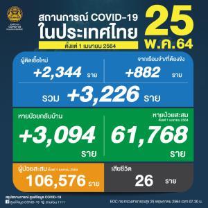 ยังพุ่งสูง! ป่วยโควิดวันนี้เพิ่ม 3,226 ราย ติดเชื้อในเรือนจำ 882 ราย เสียชีวิต 26 สะสม 832 คน