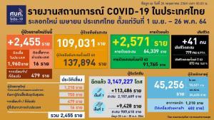 ศบค.เผยโควิดวันนี้ กทม.ยังหนัก ตายสูงสุด 16 ราย ติดเชื้อ 975 ราย นนทบุรี-สมุทรปราการ เริ่มลด