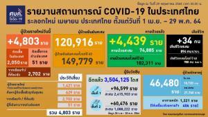 กทม.สาหัสต่อเนื่อง ป่วยโควิดวันนี้เพิ่ม 1,054 ตาย 21 คุกนนทบุรีน่าห่วงติดเชื้อรวมกว่า 2,000 ราย