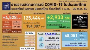 ศบค.เผยเหยื่อโควิดดับสะสม 1,012 คน กทม.สูง 14 คน ติดเชื้อใหม่ยังสูง 4,528 ราย อาการหนัก 1,209 ใส่ท่อช่วยหายใจ 389