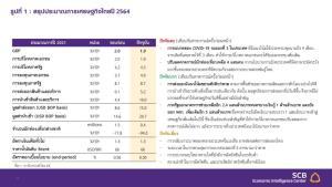 EIC SCB ปรับเป้าจีดีพีโตเหลือ 1.9% โควิด-19 กระทบหนัก จับตาเร่งฉีดวัคซีน