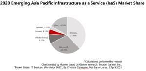 โตเร็วที่สุดในโลก! หัวเว่ยขึ้น Top 4 บริการ Internet as a Service (IaaS) ใหญ่สุดในเอเชียแปซิฟิก
