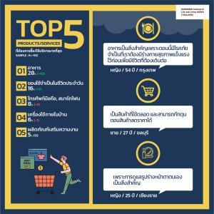 """โควิด-19 ระลอก 3 คนไทยตื่นลงทุน """"หุ้น-บิตคอยน์"""" ชี้ 5 สินค้ากำลังซื้อสูง"""