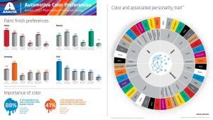 """แอ็กซอลตา สำรวจพบว่า """"สี"""" มีผลต่อการตัดสินใจซื้อรถ 88% ลูกค้าชอบสีรถที่มีความเงา ดูสง่า"""