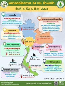 อุตุฯ เผยทั่วไทยฝนลดลง อากาศร้อนตอนกลางวัน กทม.- ปริมณฑล มีฝนเล็กน้อยบางแห่ง