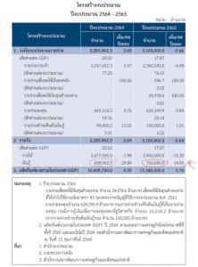 """""""คำนูณ"""" เผยหนี้สาธารณะใกล้แตะ 60% ของจีดีพี อาจถึงเวลาต้องขยายเพดาน"""