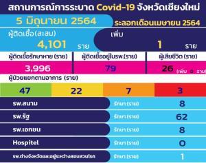 เชียงใหม่ติดโควิด-19 อีก 1 รายไม่มีตายเพิ่ม-ยอดสำรวจวัคซีนทะลุ 9.2 แสนแล้ว