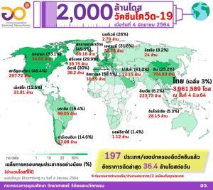 ทั่วโลกได้ฉีดวัคซีนโควิด-19 กว่า 2,000 ล้านโดสแล้ว มากที่สุดและเร็วที่สุดในประวัติศาสตร์ เผย 500 ล้านโดสล่าสุดใช้เวลาเพียง 17 วัน