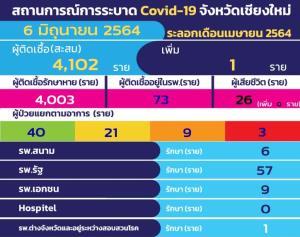 เชียงใหม่ติดโควิด-19 เพิ่มแค่รายเดียว ไร้ตายเพิ่ม เหลืออยู่ระหว่างรักษาเพียง 73 ราย