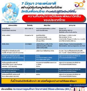 ฉีดวัคซีนวาระแห่งชาติ 7 มิ.ย.สร้างภูมิคุ้มกันหมู่พร้อมกันทั่วไทย