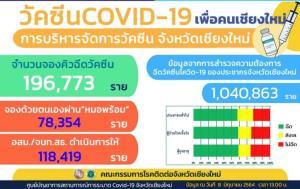 โควิด-19 เชียงใหม่ติดเชื้ออีก 2 ราย สะสม 4,106 ราย รักษาหายแล้ว 4,012 ราย-ไม่มีตายเพิ่ม
