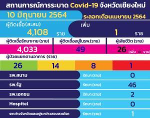 เชียงใหม่ติดโควิด-19 เพิ่มแค่ 1 ราย-รักษาหายเกือบหมดแล้วเหลือเพียง 49 ราย