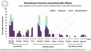 """""""หมอยง"""" ชี้ฉีดวัคซีนแอสตร้าฯ มีผลข้างเคียงสูง แต่ 1-2 วัน ก็จะหายเป็นปกติ"""