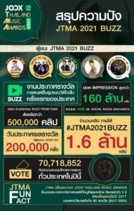JOOX ปลื้ม JTMA 2021 BUZZ ปีที่ 5 ยอดสูงกว่า 70 ล้านโหวต