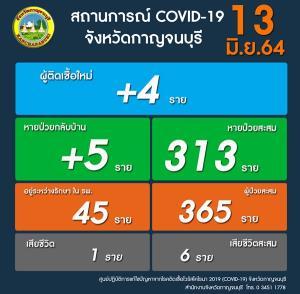 โควิด-19 กาญจนบุรีติดเชื้อต่อเนื่อง วันนี้บวก 4 ราย