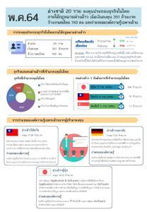 พ.ค. 64 ต่างชาติลงทุนในไทย 20 ราย เงินลงทุน 351 ล้านบาท จ้างงานคนไทย 743 คน
