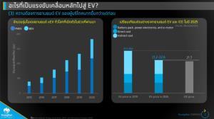 กรุงไทยคาดยอดใช้ยานยนต์ไฟฟ้าแตะล้านคันในปี 2571 ลุ้นไทยเป็นฐานผลิต