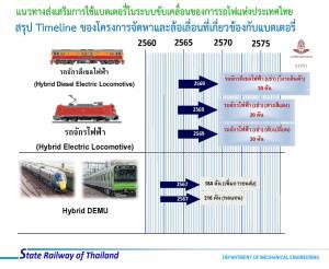 """""""กรมราง"""" ถกยกเครื่องรถไฟ ปรับใช้พลังงานไฟฟ้าและไฮบริด ลด PM 2.5"""